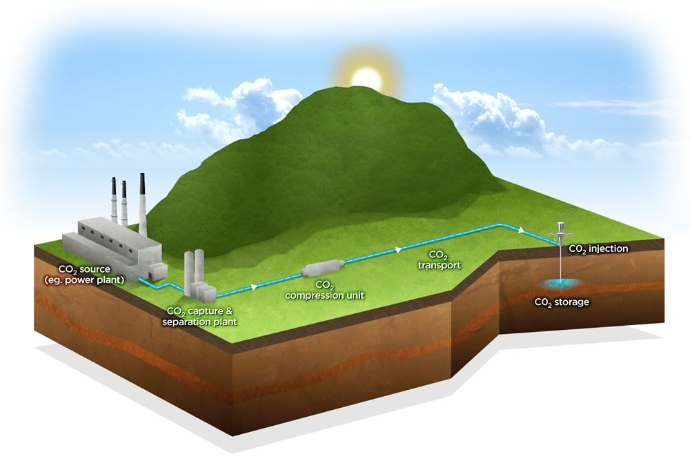 Carbon capture and storage explained