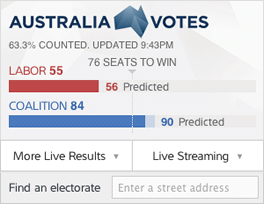 2013 Australian Federal election results: Mobile homepage panel
