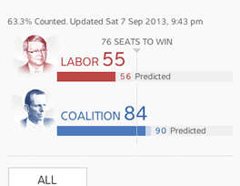 2013 Australian Federal election results: Mobile Overview