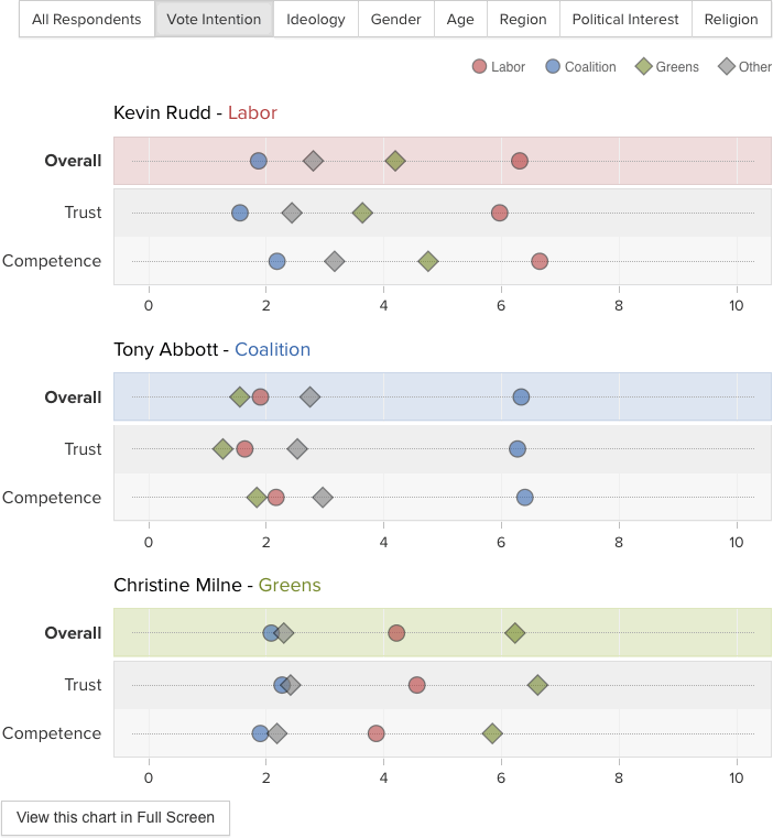 Vote Compass Results chart